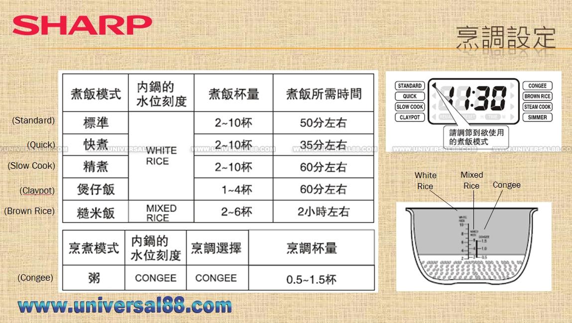 电饭煲-rice cooker > sharp ks-n18da 声宝牌 快思逻辑电饭煲